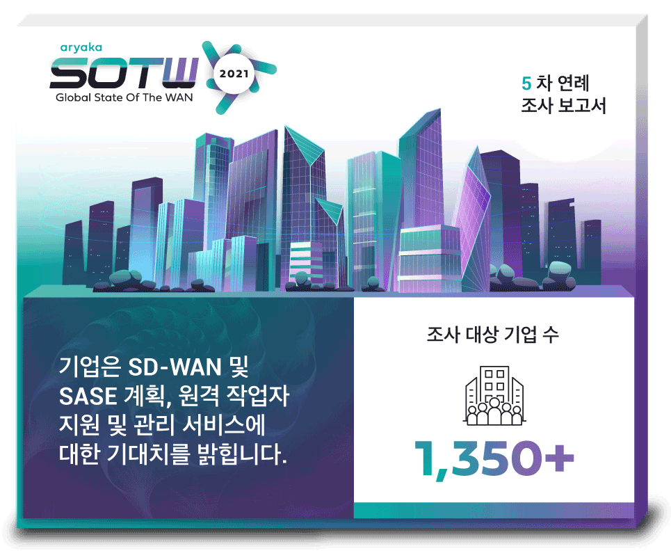State of the WAN 2021 Infographic