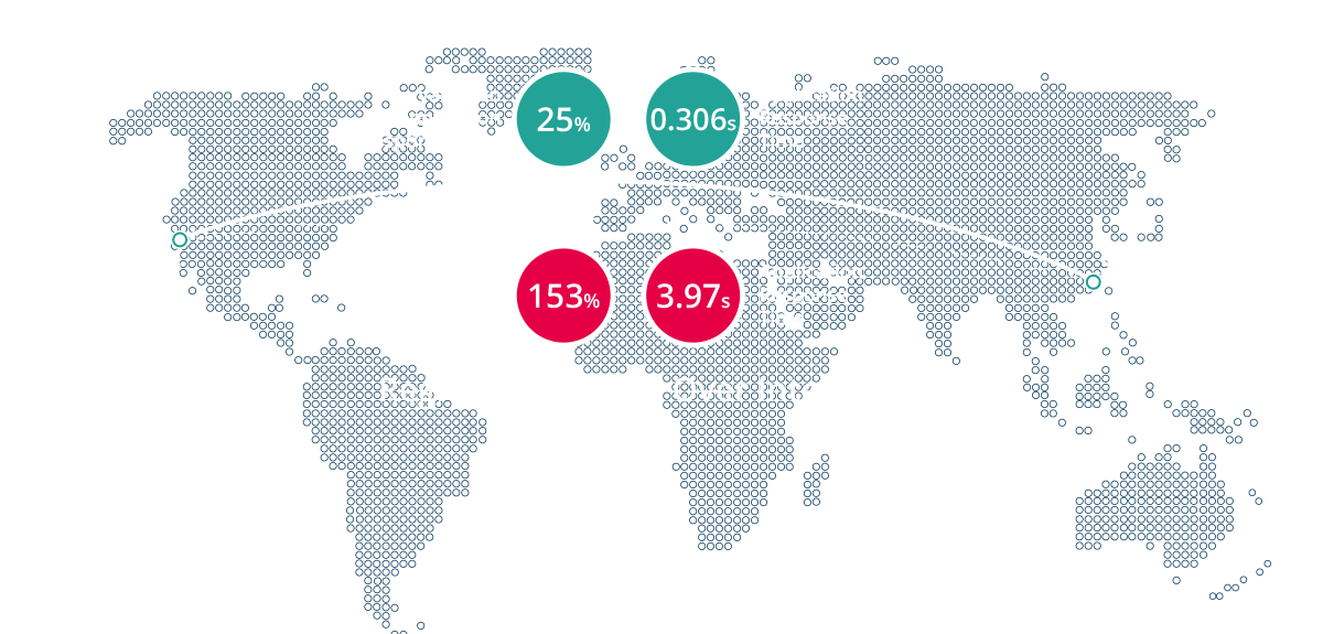 How SD-WAN Affects Application Performance
