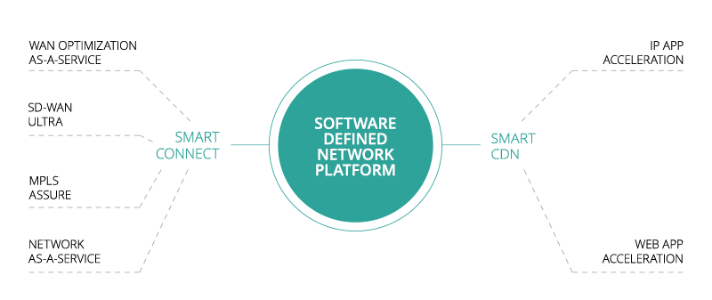 aryaka smart sdn platform products