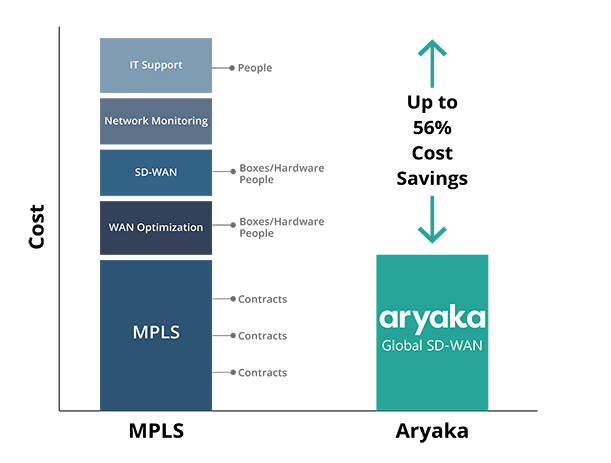 MPLS vs. Aryaka's Global SD-WAN