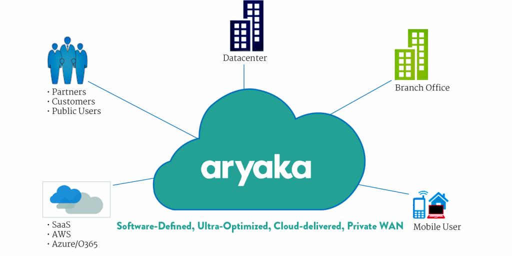 After Aryaka-1