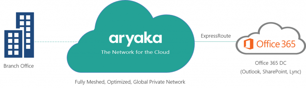 Aryaka_DN4Cloud_o365