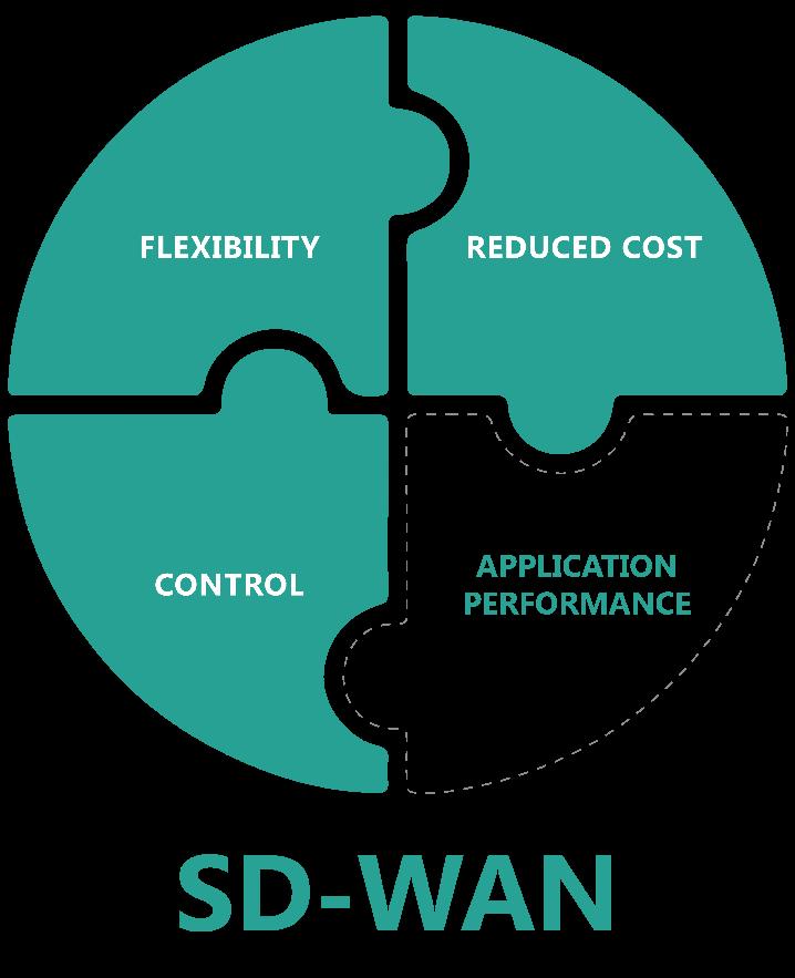 sd-wan-blog