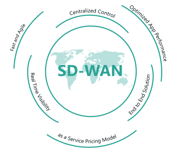 Image result for I wan sd wan