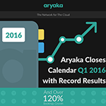 [INFOGRAPHIC] ARYAKA CLOSES Q1 2016 WITH OVER 120% GROWTH IN BOOKINGS