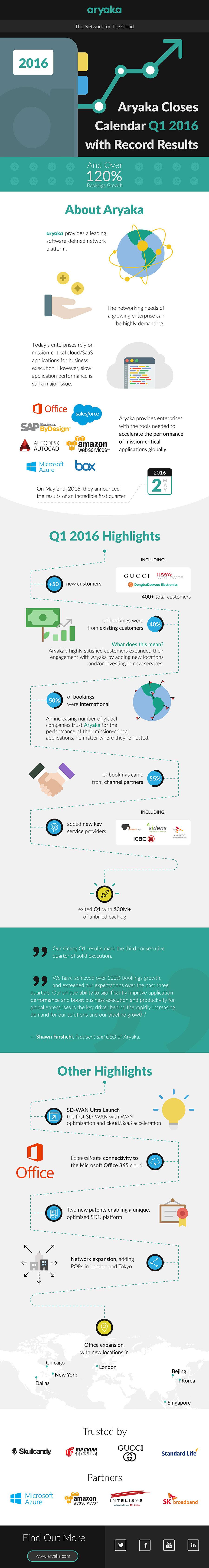 Infographic-Momentum
