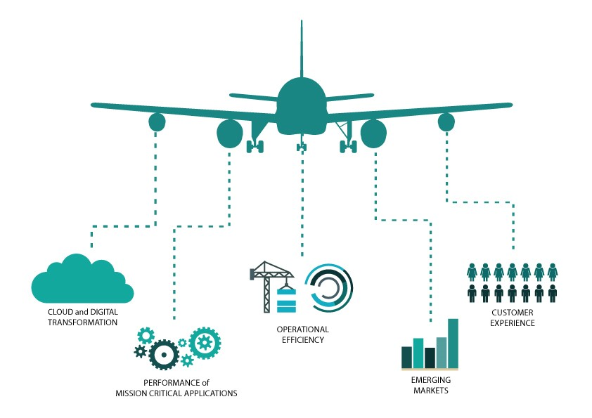 How Cloud and Global Networking Solutions Transforming Airlines