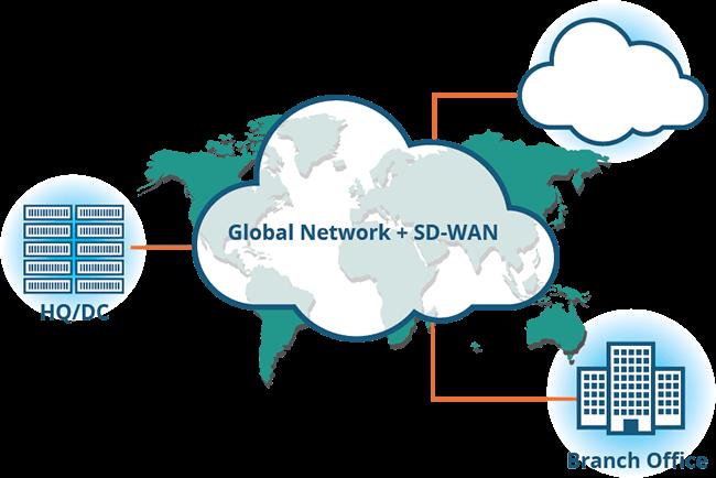 SD-WAN-vendor
