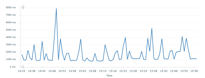 Latency fluctuations