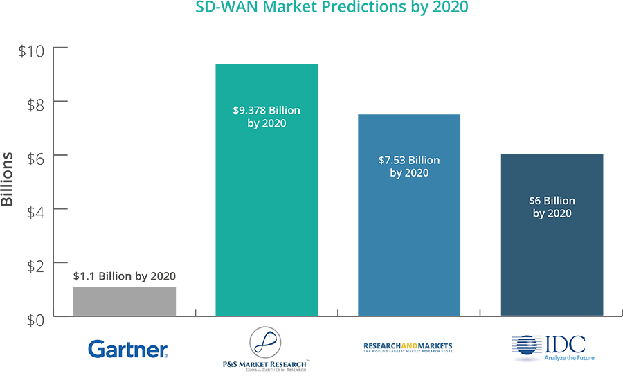 chat-big-sd-wan