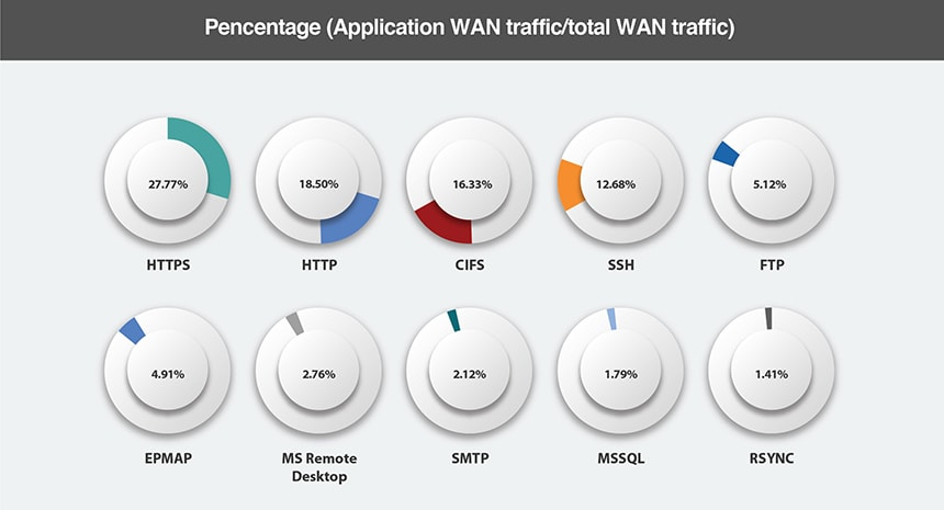 The Surprising State of the WAN