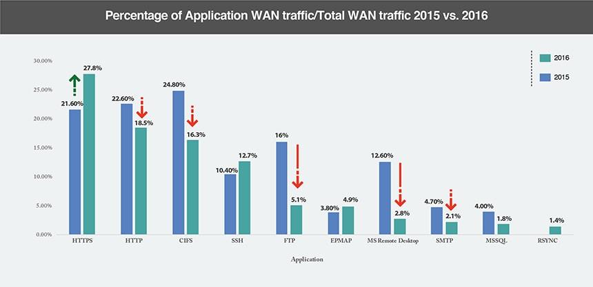 cloud applications 2016 vs 2015