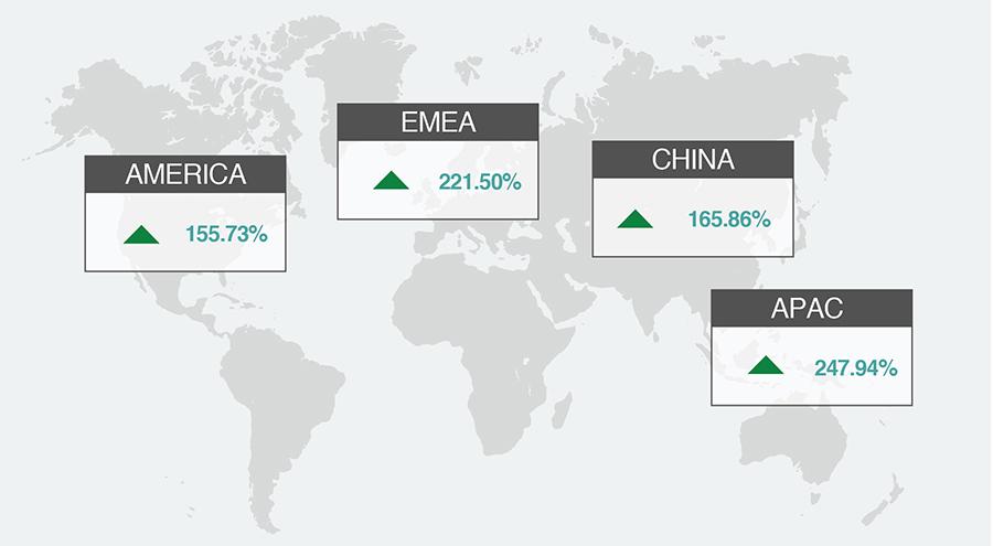 Traffic Growth Across the Enterprise WAN