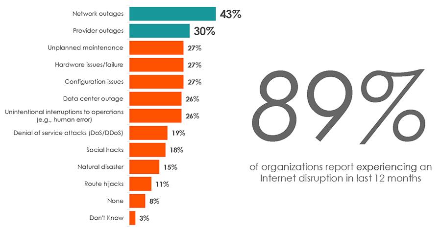 internet-disruption-reasons-spiceworks