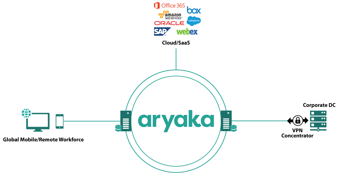 Aryaka's SmartACCESS for Remote Workforce