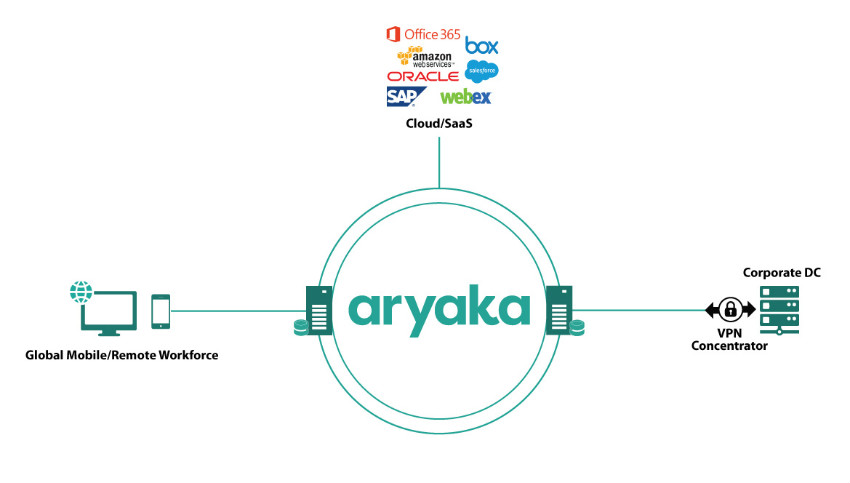 Aryaka's SmartACCESS for Mobile & Remote Workforce