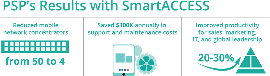 PSP's Results with SmartACCESS