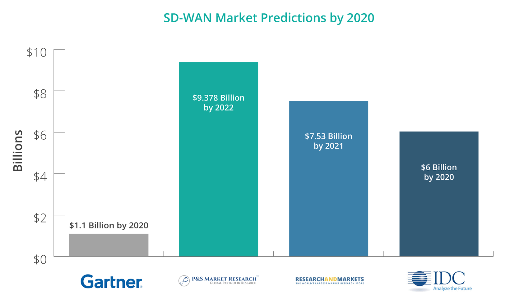 SD-WAN Market Prediction by 2020