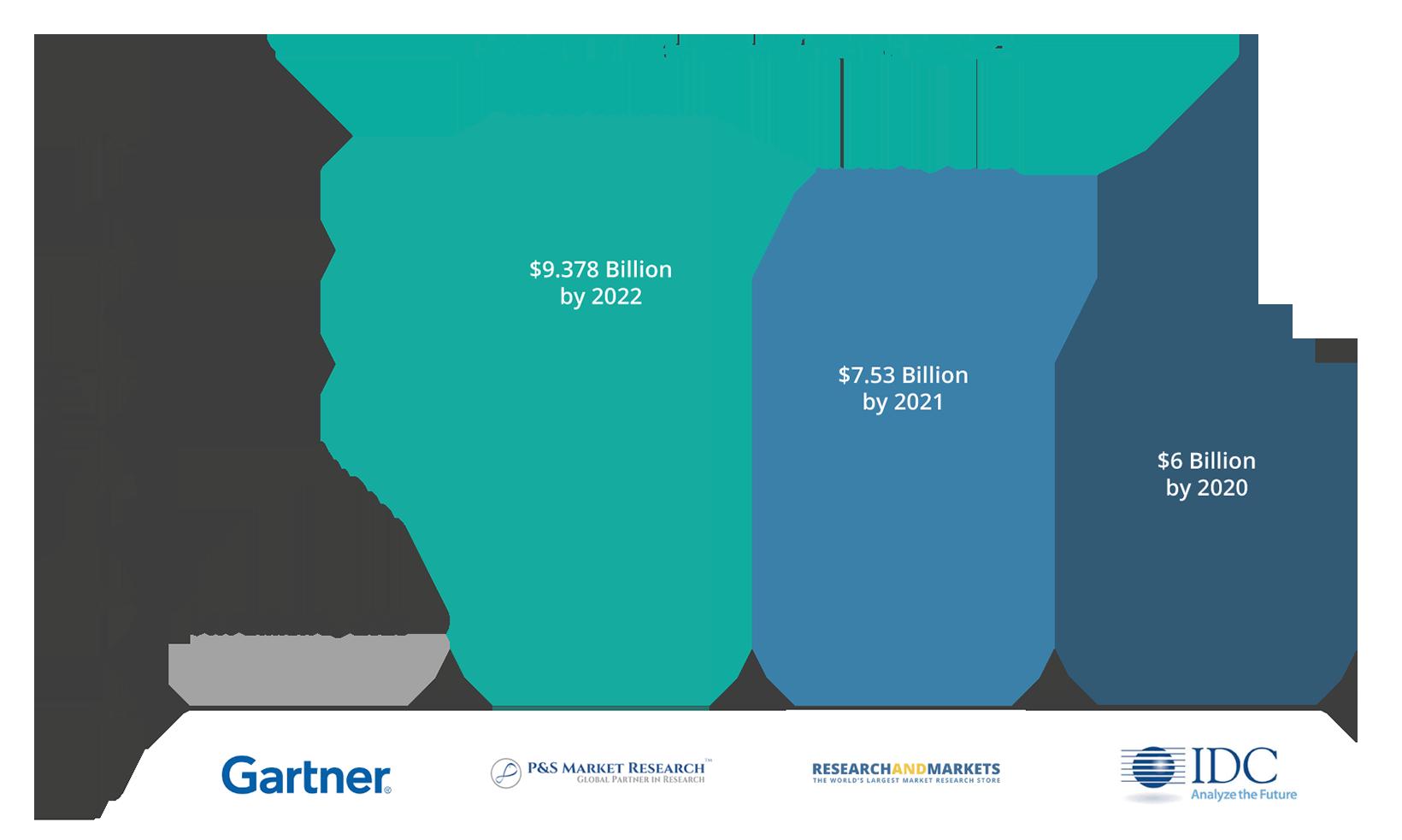 SD-WAN Market Prediction by 2020