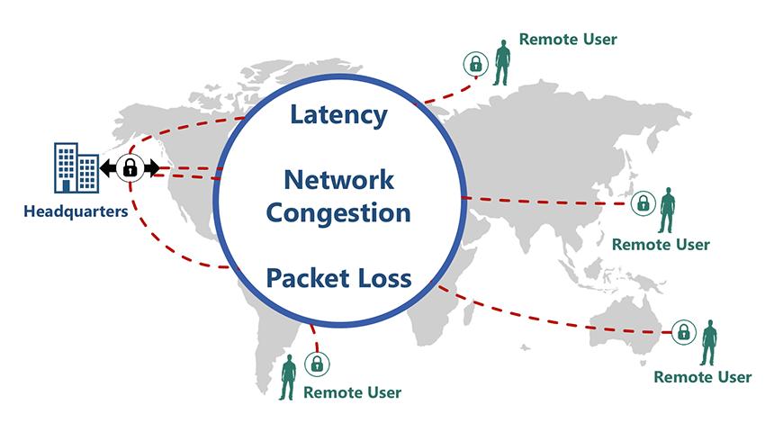 VPN slows down over public Internet