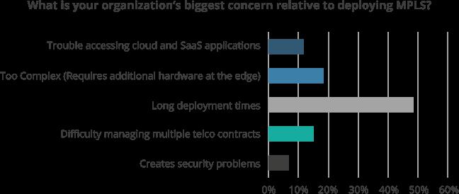 Biggest Concerns in Deploying MPLS