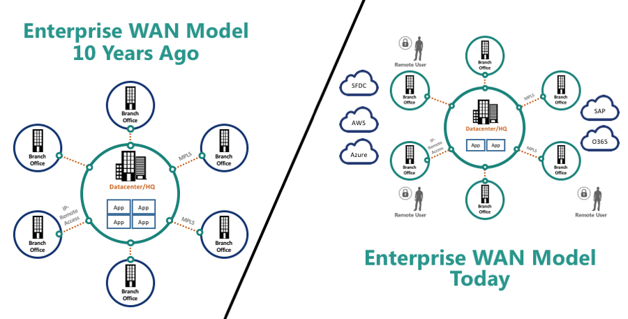 Enterprise WAN Model Comparison