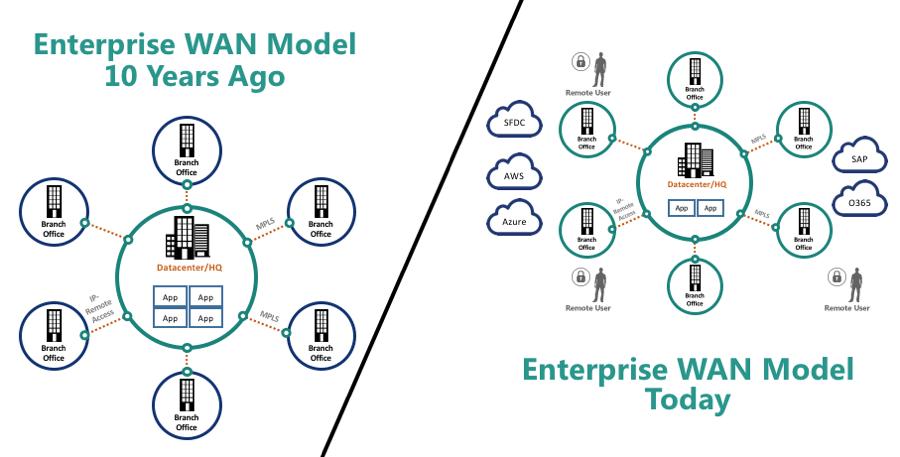 Enterprise WAN Model Comparison