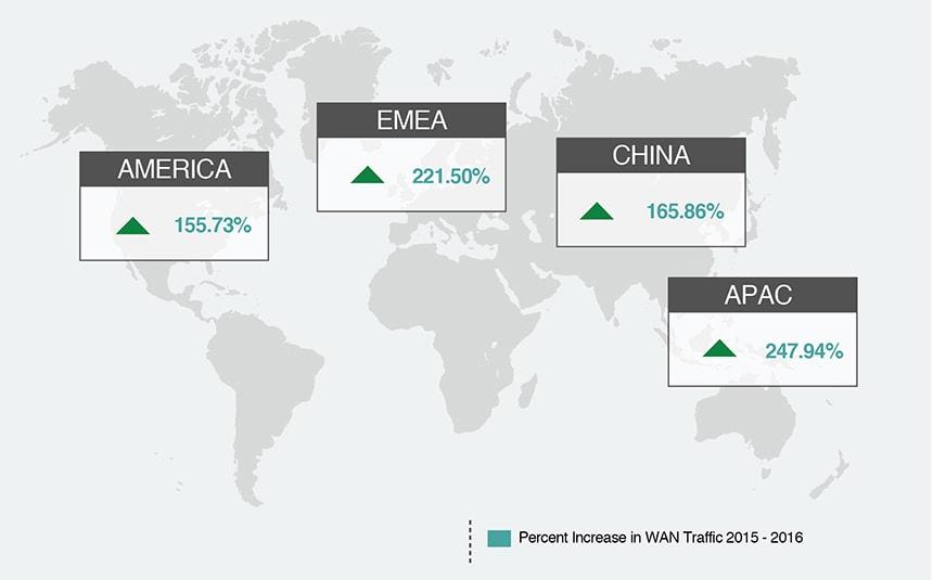 Enterprise WAN Traffic Growth Worldwide