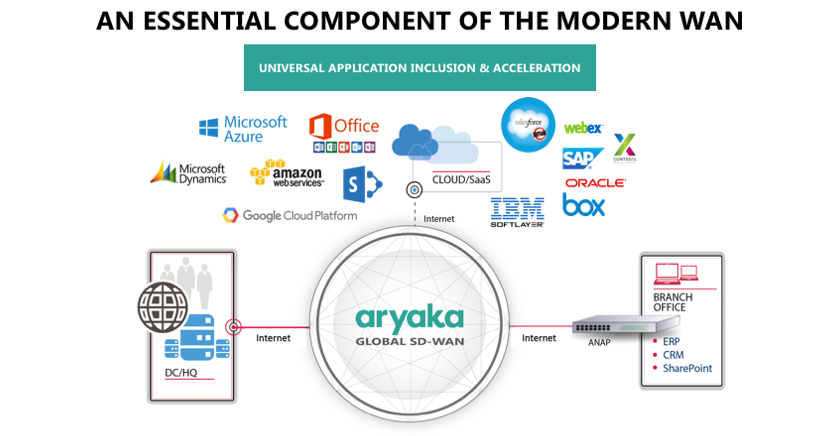 Aryaka as an Essential Component of Modern WAN