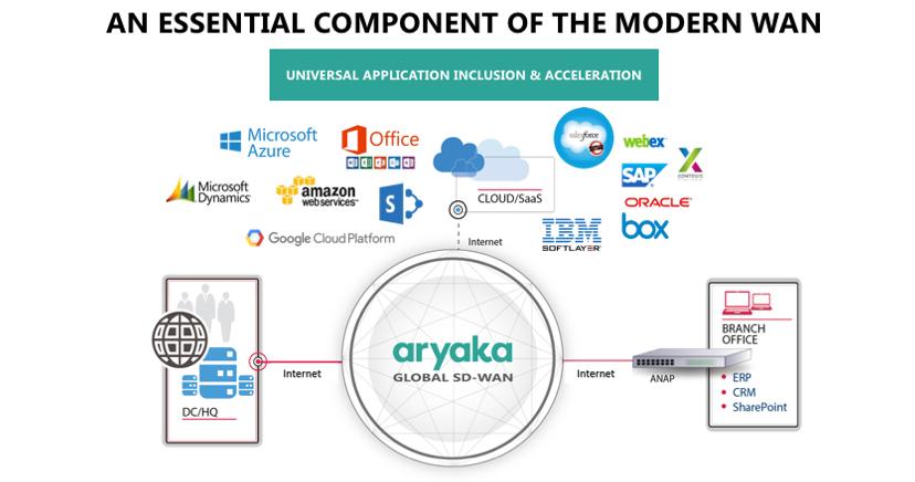 Aryaka as an Essential Component of Modern WAN
