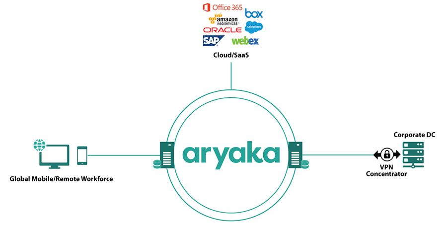 Aryaka's Solution for Remote and Mobile Workforce