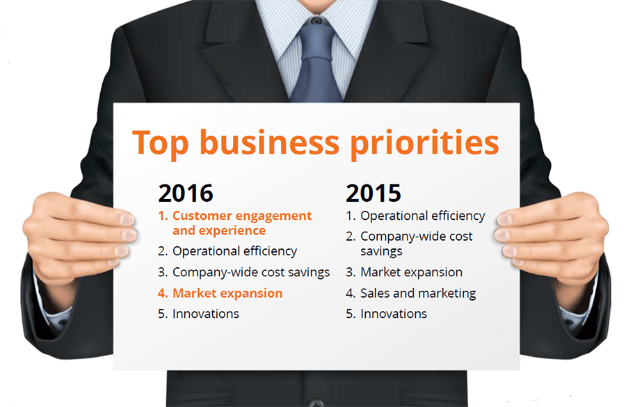Top Business Priorities Comparison 2015-16