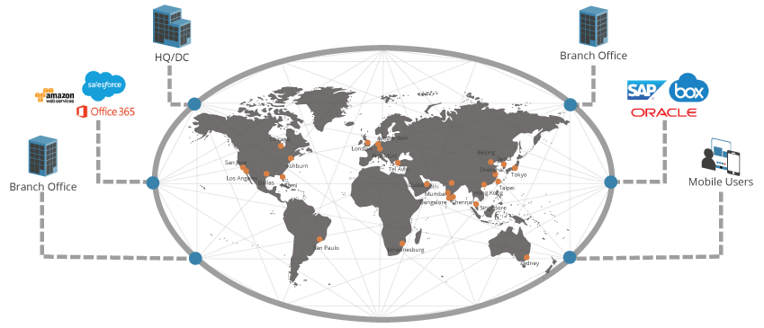 Aryaka's Global SD-WAN Architecture