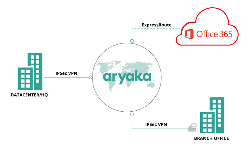 Office 365 Deployment with Aryaka