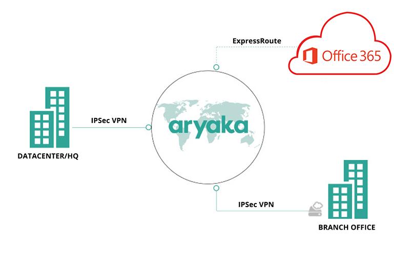 Office 365 Deployment with Aryaka