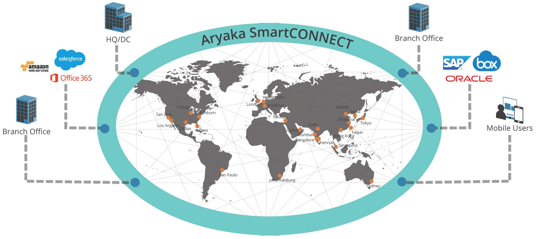 Aryaka's Global SD-WAN