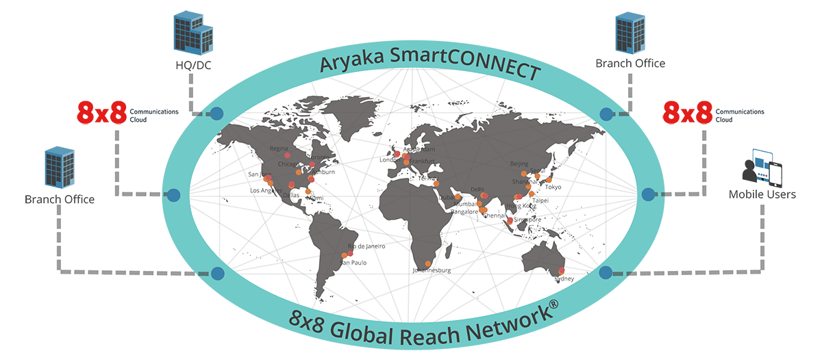 Aryaka SmartCONNECT with 8x8 Communication Cloud