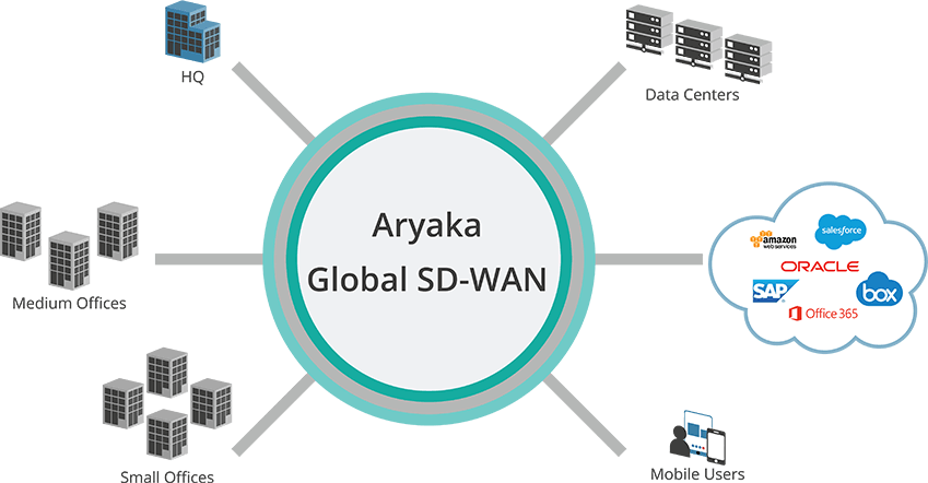 Aryaka's Global SD-WAN Solution