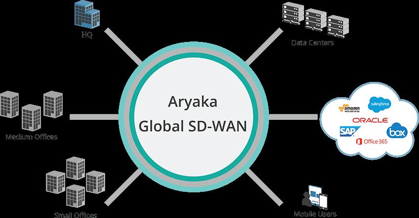 Aryaka's Global SD-WAN Solution