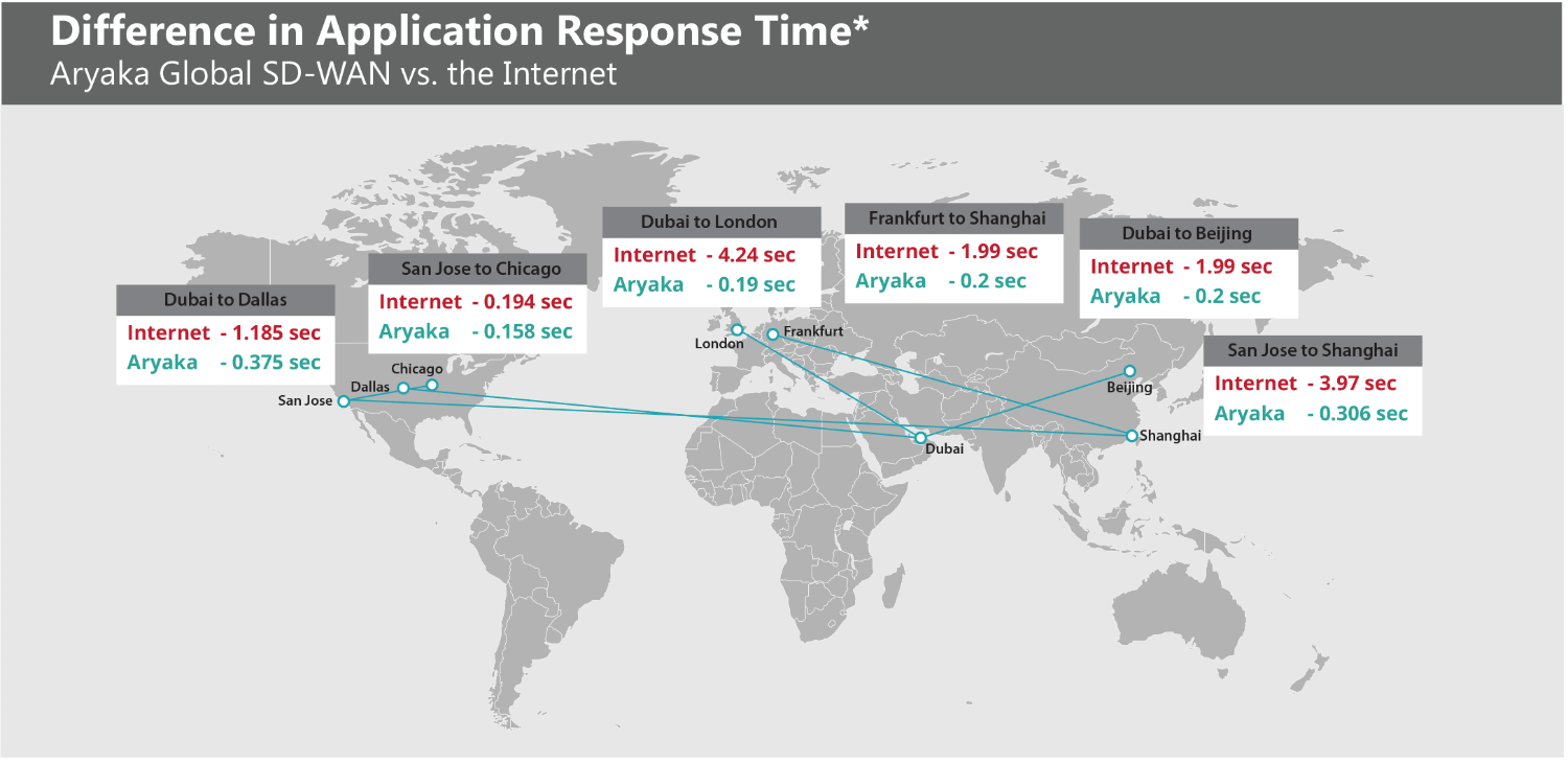 Global Application Response Time