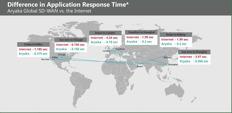 Global Application Response Time – Global SD-WAN vs. Internet