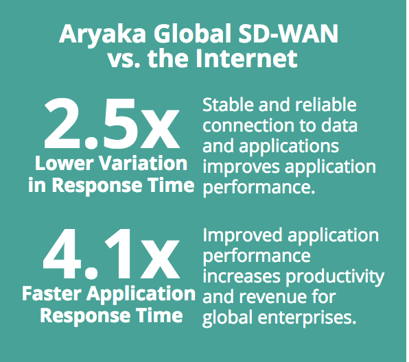 Aryaka's Global SD-WAN vs Internet for Application Response Time