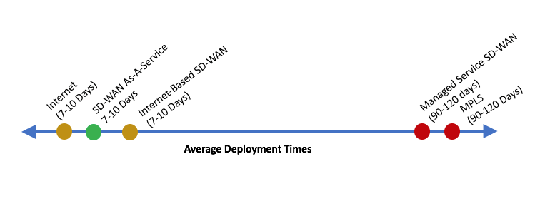 Average Deployment Time of SD-WAN