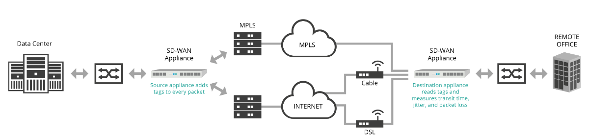 Typical SD-WAN Architecture