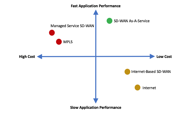 SD-WAN Infrastructure Comparison - Cost and Performance