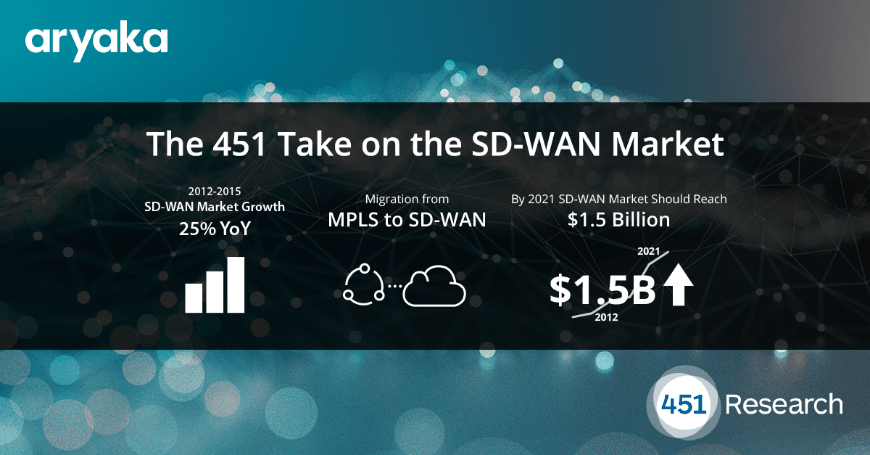 What 451 Research Says About the SD-WAN Market