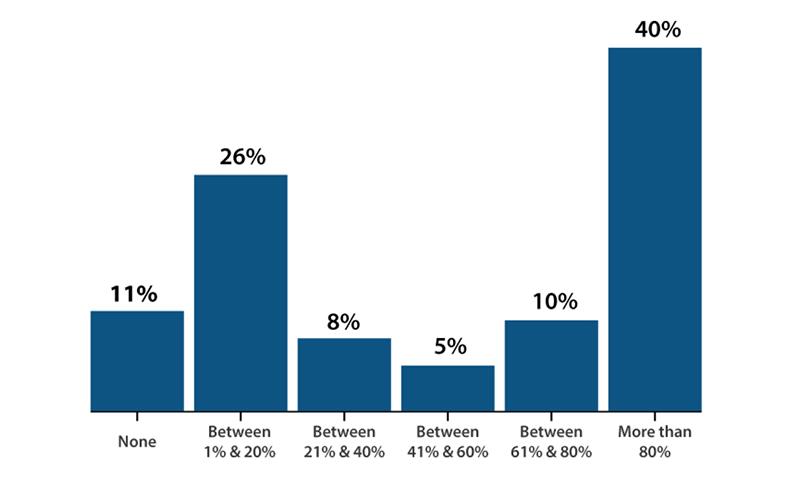Backhauled Traffic Graph for Global Enterprises
