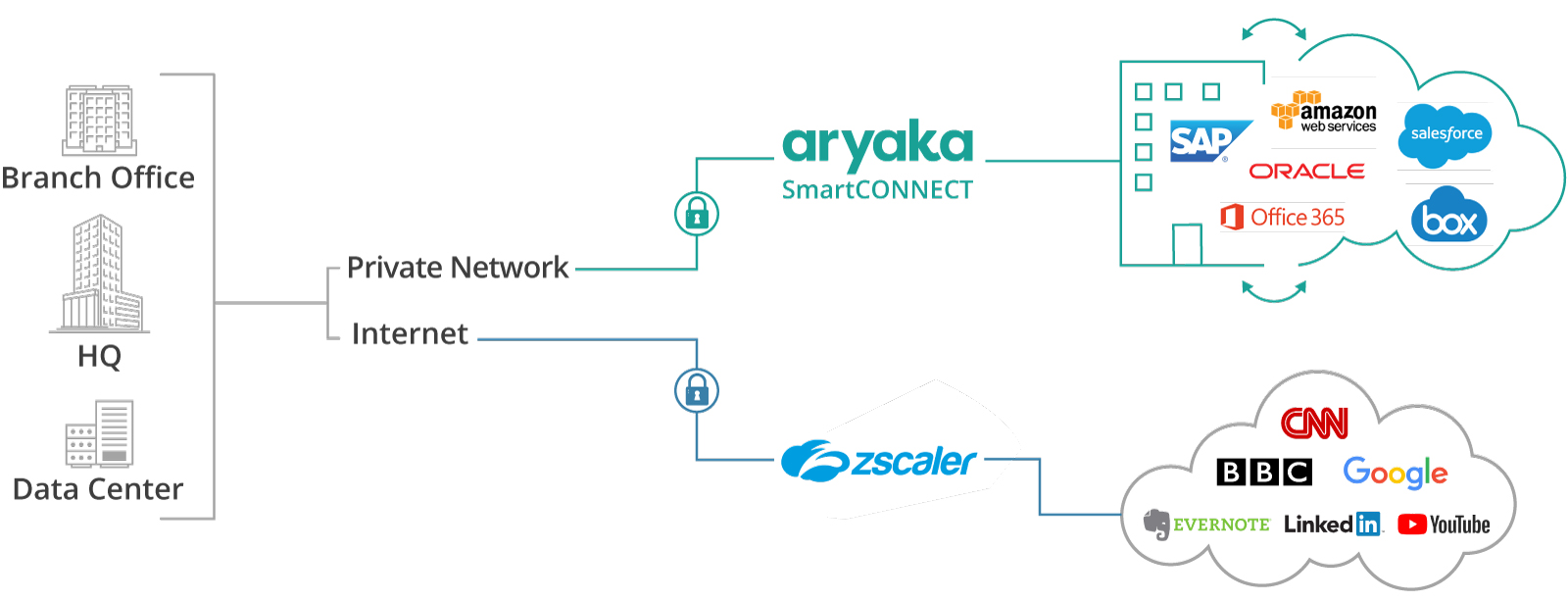 SD-WAN and Cloud Security | Aryaka and Zscaler | Data Sheet
