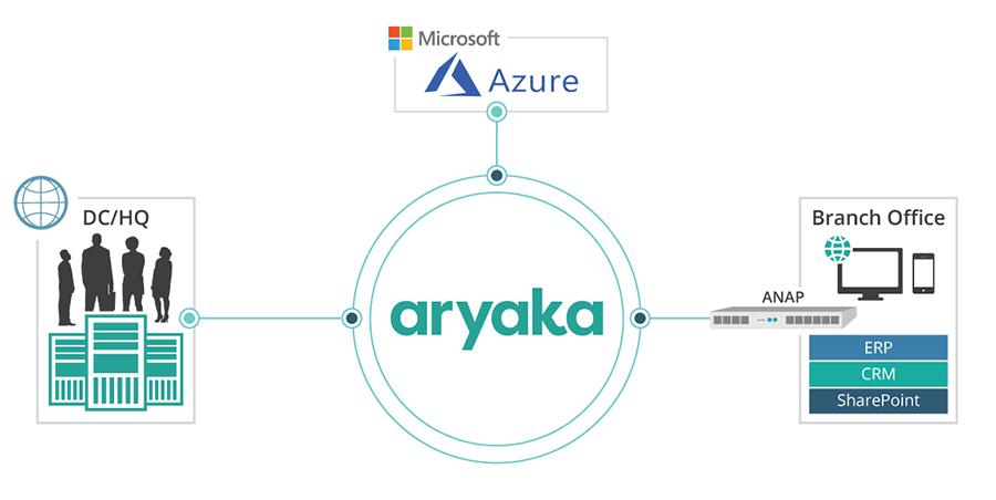 Microsoft Azure with Aryaka's Global SD-WAN