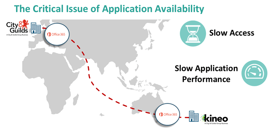 Critical Issue of Application Availability